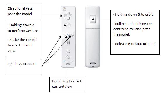 Autodesk Wii
